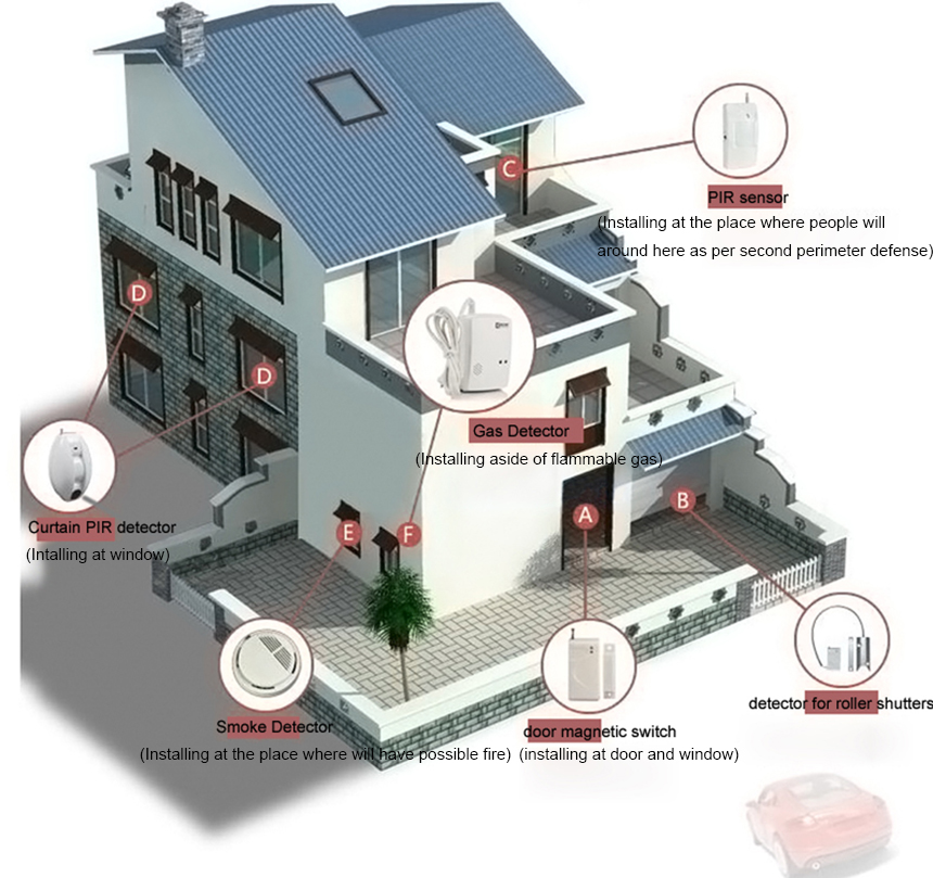 burglar alarm system wireless